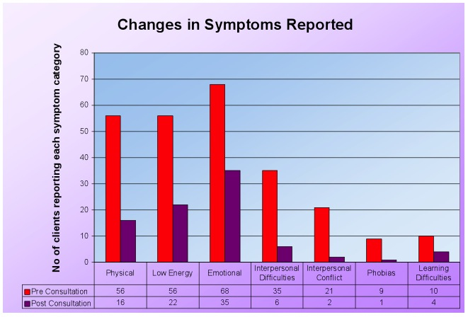 Diagram - Changes in Symptoms